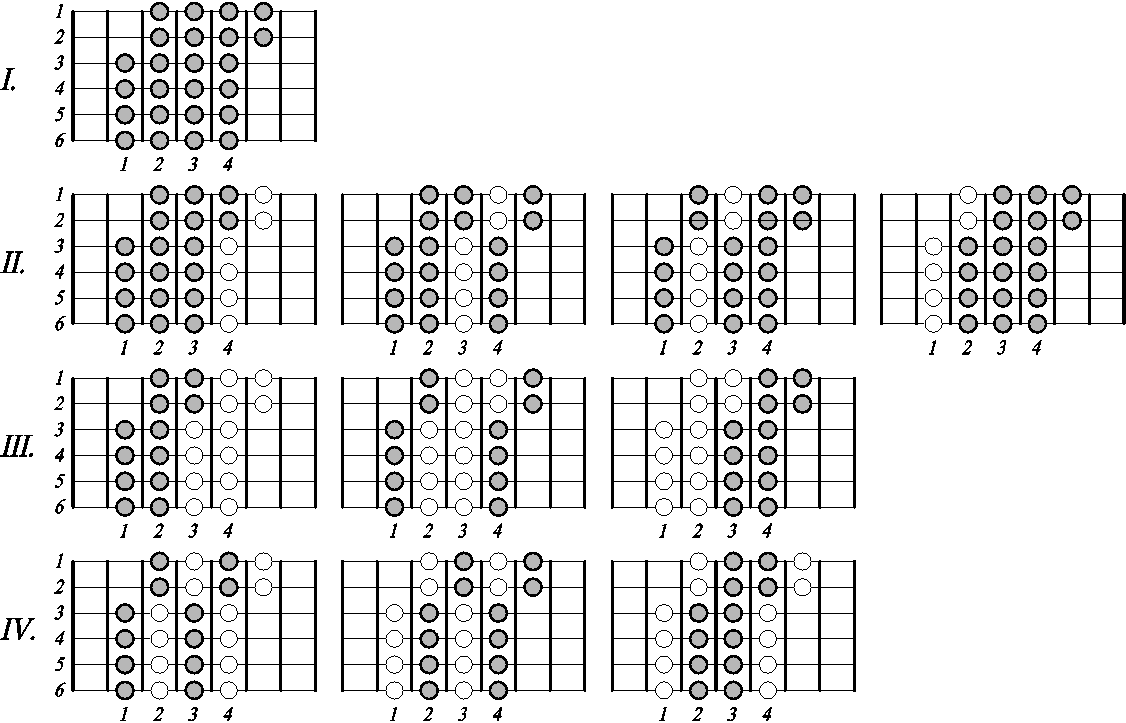 схема расположение нот на грифе у домры