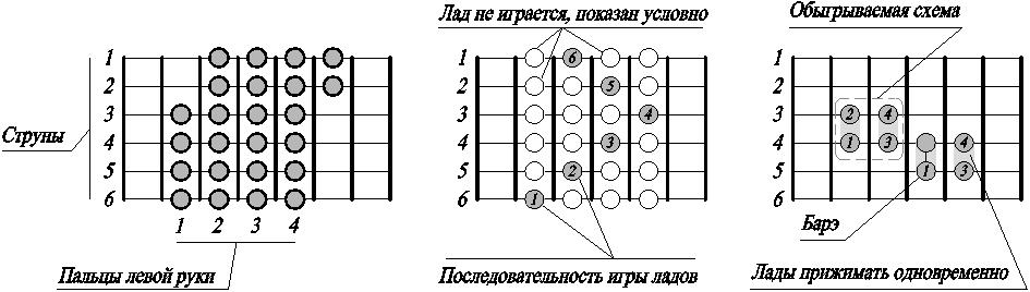 левой руки GuitarPages